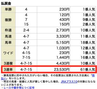 高配当XXX2月6日小倉6R結果