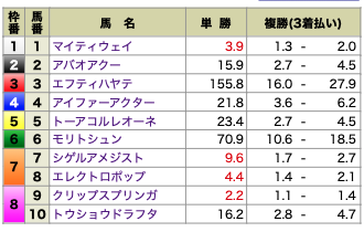 高配当XXX11月22日東京4R各馬オッズ