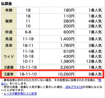 高配当XXX2月6日小倉7R結果