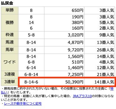 穴党ピカイチ4月25日レース結果