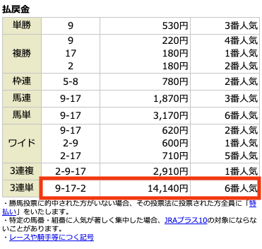 アルカナム有料情報5月30日中京10R結果