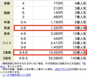 P4・12月20日阪神8R無料情報結果