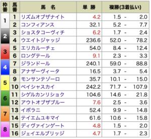 P4・有料情報東京2R出走前オッズ