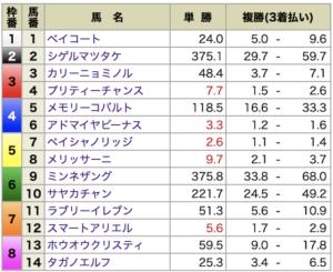 P4・12月20日阪神8R各馬オッズ