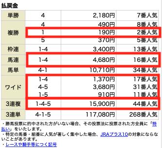 高配当XXX11月22日東京4R結果
