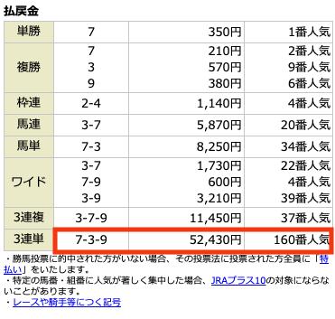 騏驎有料情報5月16日中京5R結果