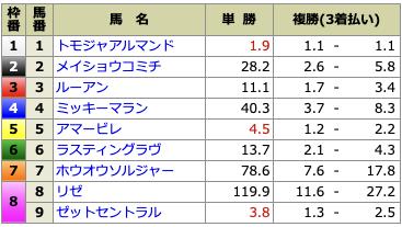 騏驎無料情報5月2日阪神7R出走前オッズ