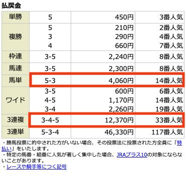 騏驎5月2日阪神7R無料情報結果