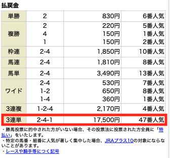 MUTEKI4月3日厳選リーク独占契約情報2レース目結果