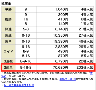 MUTEKI4月3日厳選リーク独占契約情報1レース目結果
