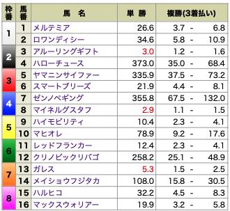 MUTEKI4月3日厳選リーク独占契約情報1レース目オッズ