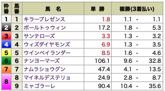 MUTEKI無料情報0206オッズ