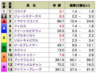 MUTEKI4月3日厳選リーク独占契約情報2レース目オッズ