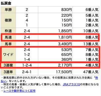 MUTEKI無料情報0206結果