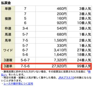 エクストラ有料情報6月13日中京2R結果