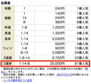 グロリア6月12日札幌2R結果