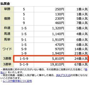勝つために6月20日無料情報レース結果