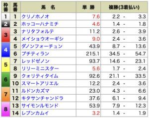 ショウリウマ7月10日小倉10R無料情報出走前オッズ