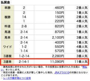 ショウリウマ7月10日小倉10R無料情報レース結果