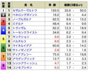 ショウリウマ8月22日新潟3R有料情報出走前オッズ