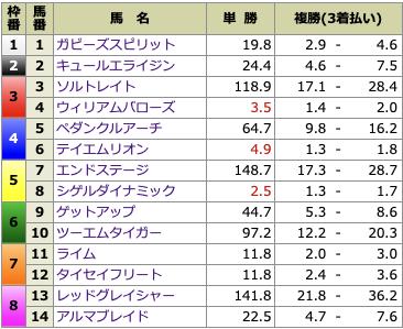 うまっぷ8月15日札幌3R出走前オッズ