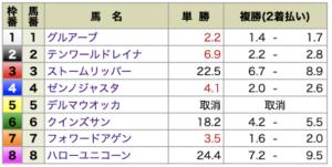 ユニコーン無料情報4月18日中山8R出走前オッズ