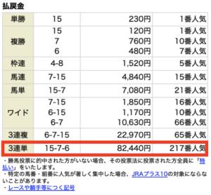 ユニコーン有料情報5月15日中京12Rレース結果