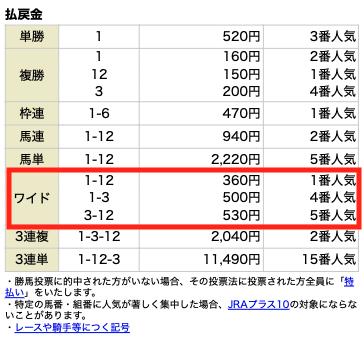 うまライブ無料情報5月2日結果