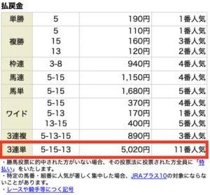 ホースクエスト8月7日新潟7R無料情報レース結果