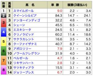 ホースクエスト8月28日有料情報札幌8R出走前オッズ