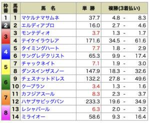 ホースクエスト8月28日有料情報札幌9R出走前オッズ