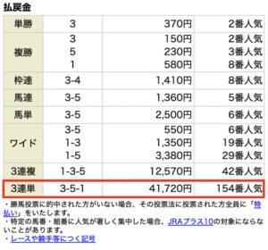 ホースクエスト8月28日有料情報札幌9Rレース結果