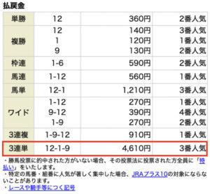 ウマリンピック4月24日無料情報レース結果