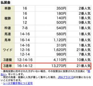 ウマリンピック5月22日有料情報レース結果