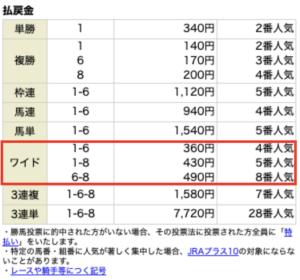 LAP競馬5月1日無料情報レース結果