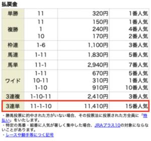 ファイナルホース4月11日無料情報レース結果