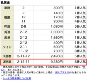 ファイナルホース8月28日有料情報1レース目レース結果